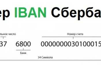 Что такое код IBAN в Сбербанке и его цель