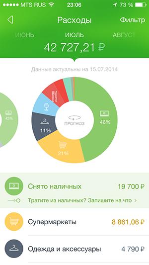 Анализ расходов в Сбербанк iPhone