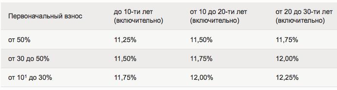 Проценты Молодая семья