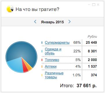 Анализ расходов в интернет банке Тинькофф