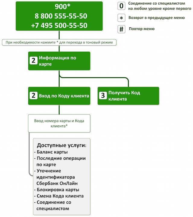 Код клиента — схема голосового меню