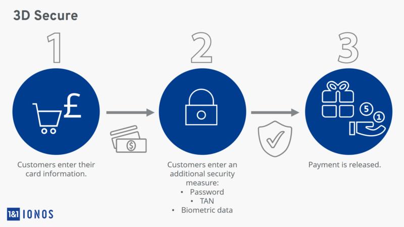 Как подключить 3d secure Сбербанк?
