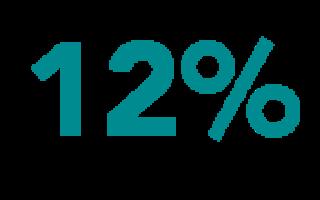Ипотека с государственной поддержкой 2015-2016