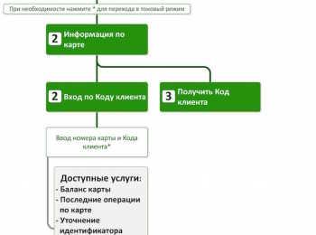 Код клиента в Сбербанке