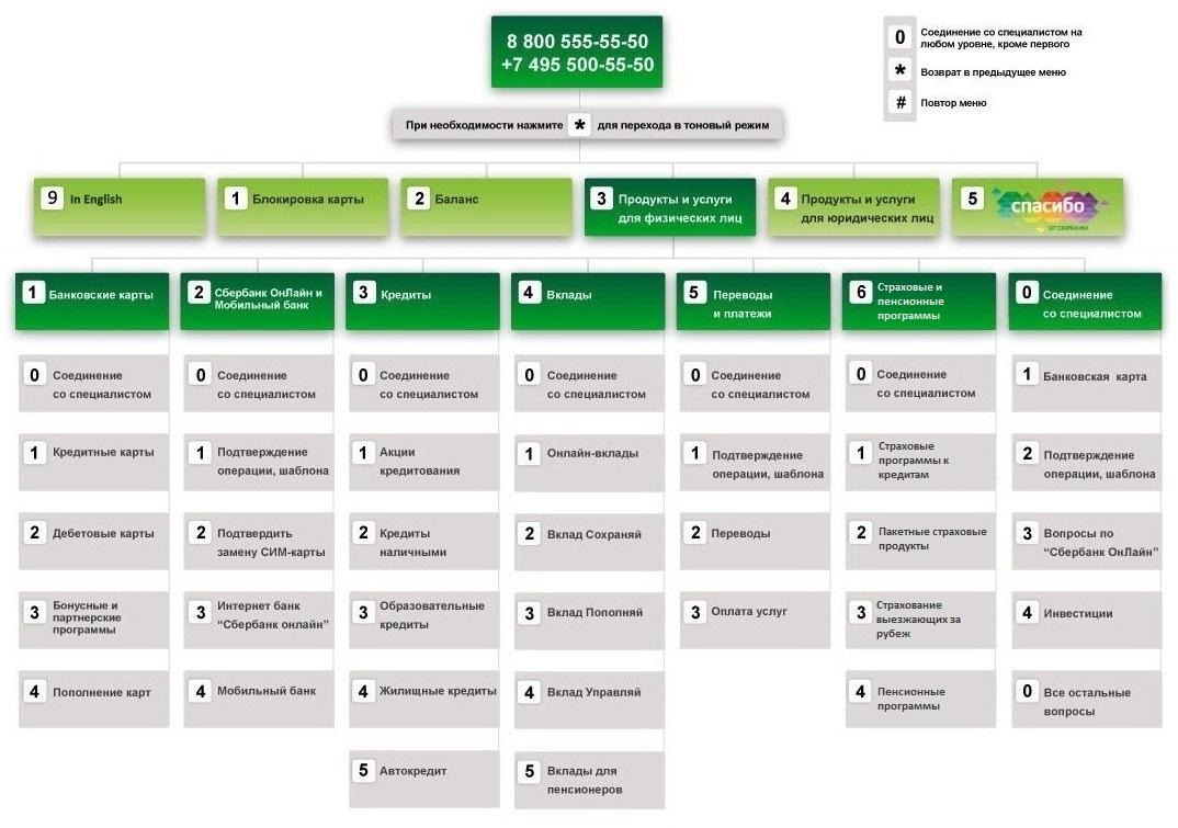 Сбербанк взять кредит наличными рассчитать калькулятор 50000 рублей