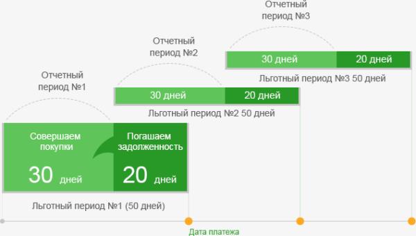 Изображение - Как рассчитать льготный период по кредитной карте сбербанка пример period_lgot-e1523791653399