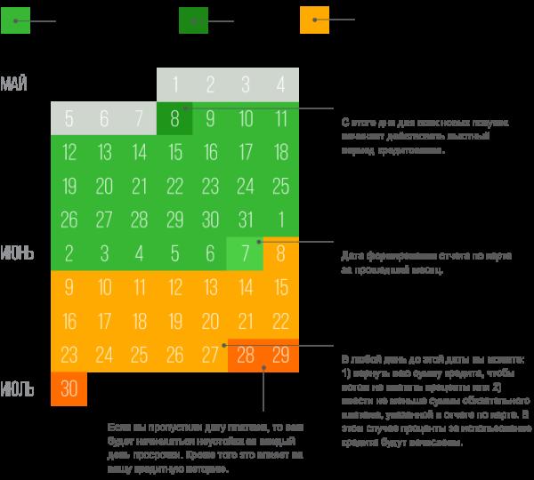 Изображение - Как начисляются проценты по кредитной карте сбербанка sbercc2