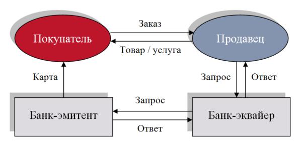Изображение - Чарджбэк в сбербанке онлайн Oplata-s-ispolzovaniem-bankovskoy-kartyi-e1525545344574