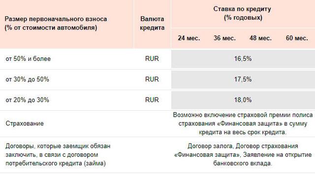 русфинанс кредит нижний новгород отзывы