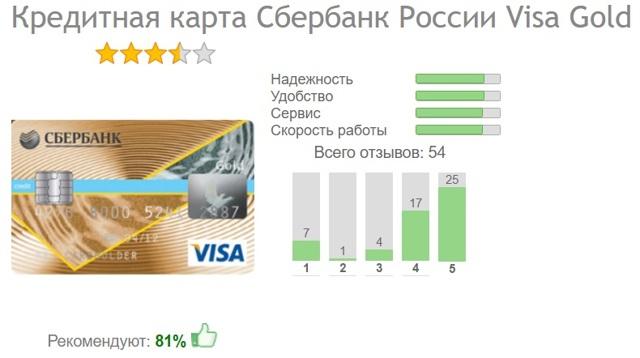 кредит 100 одобрение украина