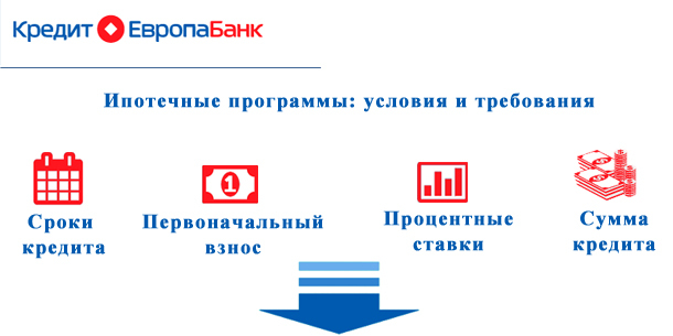 кредит в кредит европа банке условия кредит 911 адреса в москве