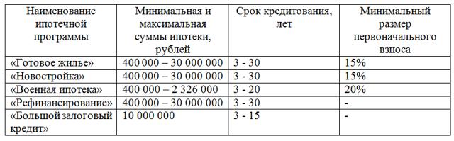 кредит на 400 тысяч рублей калькулятор новые займы на карту срочно без проверок