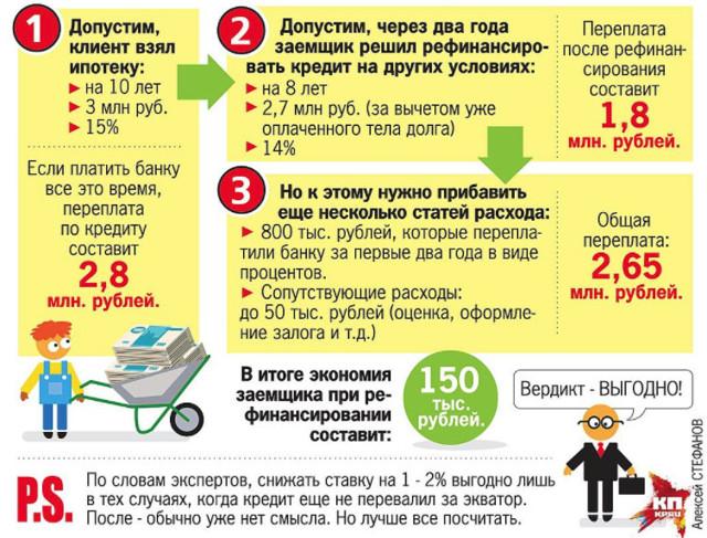 как уменьшить процент кредита в банке