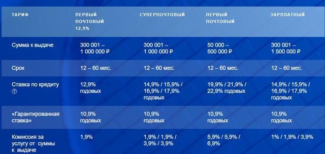 73 года взять кредитренессанс кредит саратов официальный сайт