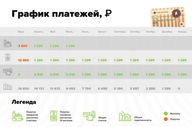 Карта халва совкомбанк в чем подвох отзывы магазины партнеры в красноярске