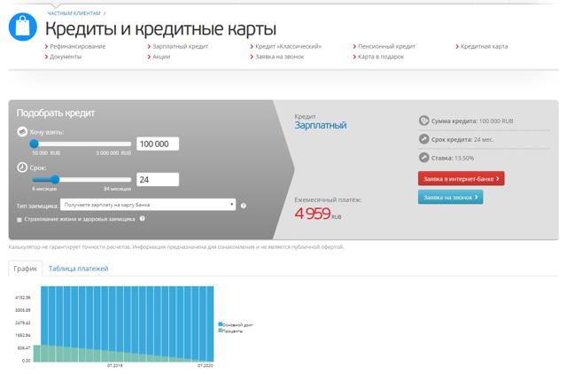 банк кредиты петербург кредит с открытыми просрочками в туле