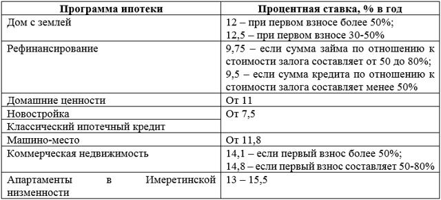 Кредиты альфа банка физическим лицам отзывы