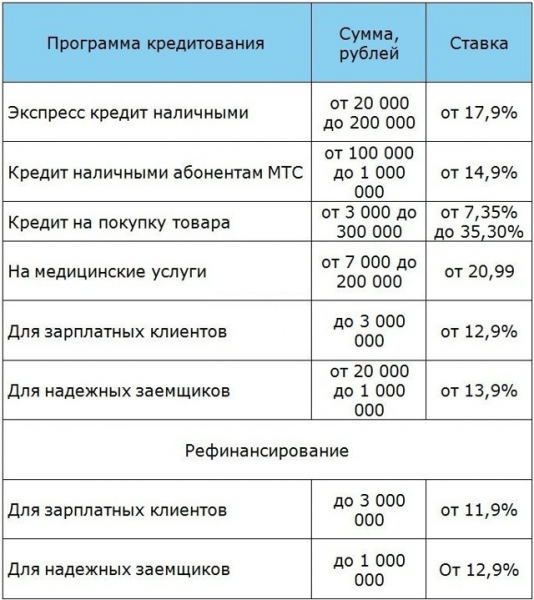 кредит мтс банк онлайн заявка на кредит