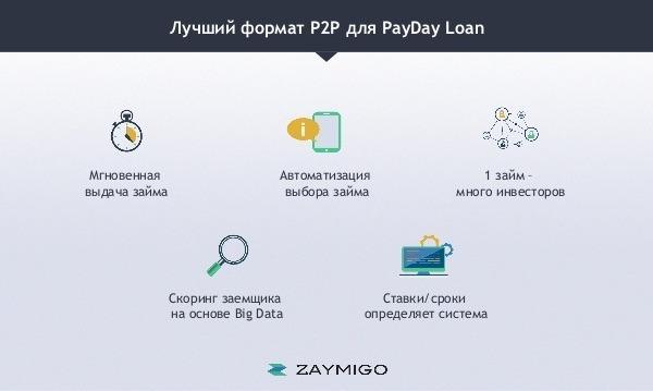 оплатить кредит займиго