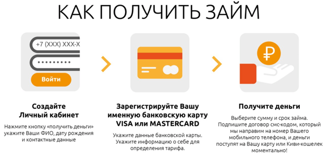 оформить займ онлайн заявка на карту моментально