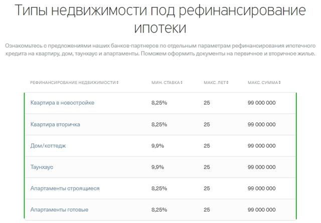 Рефинансирование ипотеки в тинькофф банке отзывы