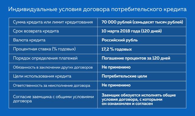 индивидуальные условия договора потребительского кредита сбербанк